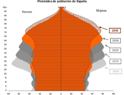 Piramide-poblacional-prevista-INE-2009-2049